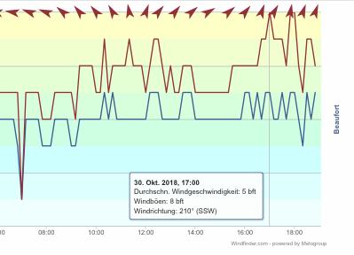windfinder 301018 17Uhr